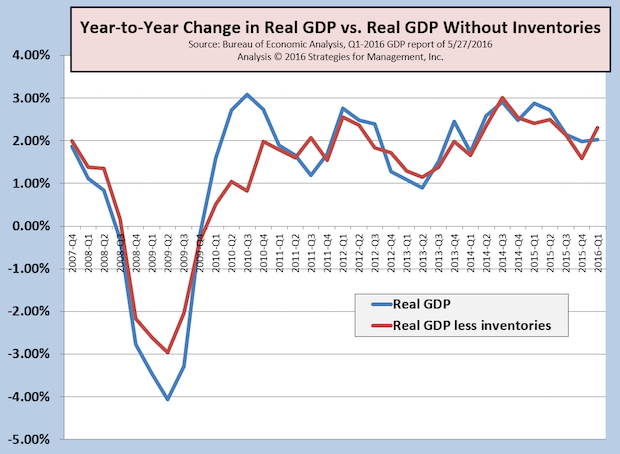 Q1-2016 Real GDP Revised Up to +0.8%; Economy Already Recovering from Mini-Recession