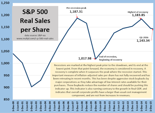 S&P 500 Real Sales per Share Reflects Struggling Economy