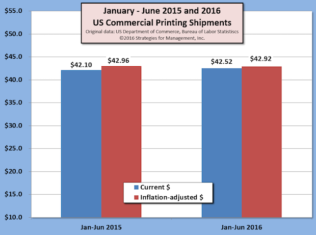 US Commercial Printing Shipments for First Half of 2016 Up +1%; Q2 Shipments Decline