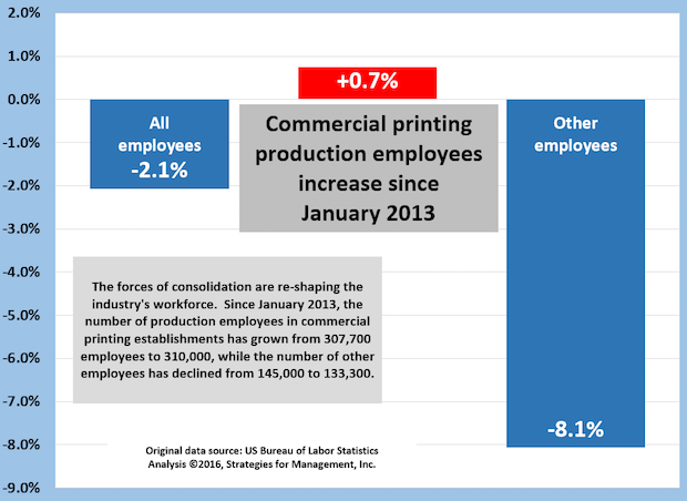 Commercial Printing Employment: Production Employees Up +0.7%,  Administrative Down -8.1%