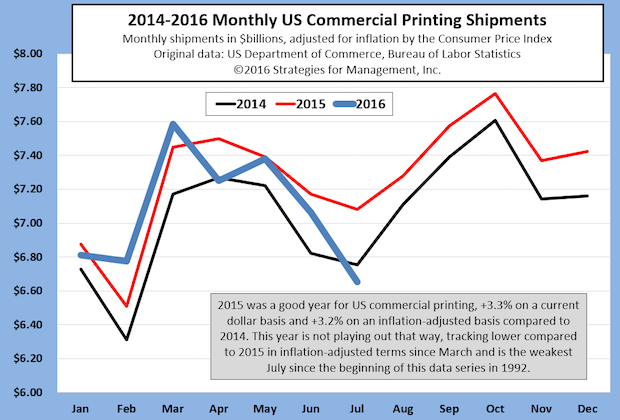 US Commercial Printing Shipments Have Rough July