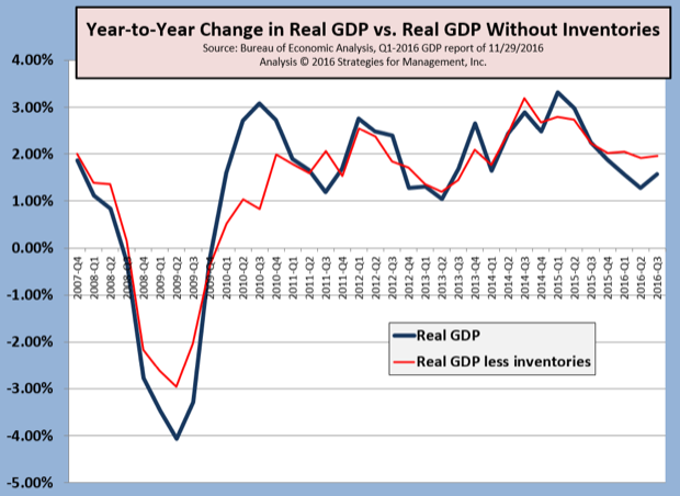 Q3-2016 Real GDP Revised Up from +2.9% to +3.2%; Little Change in Yearly Comparison