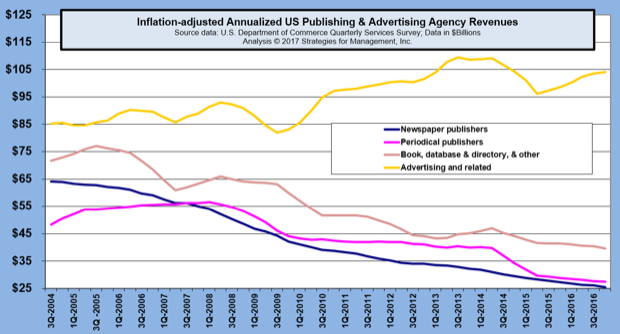 Ad Agency and Publisher Revenues