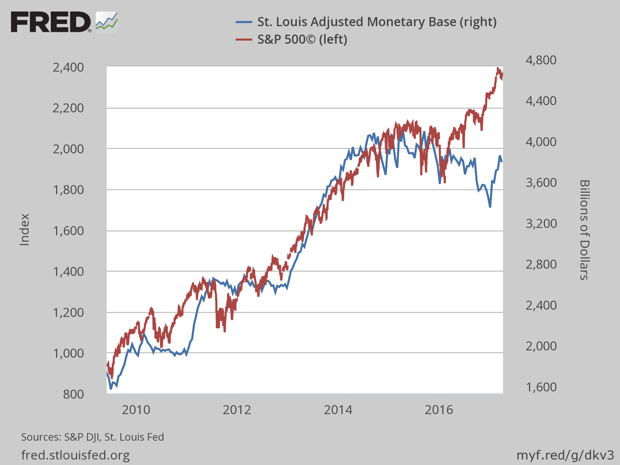 The Fed's Balance Sheet and the S&P 500