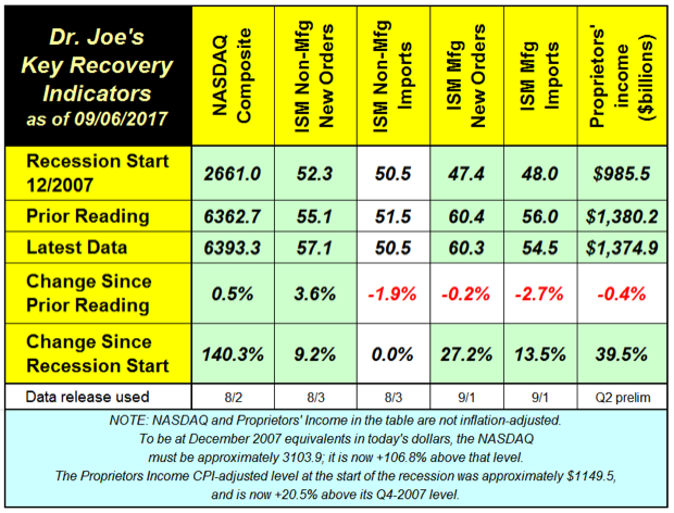 Dr. Joe's Key Recovery Indicators