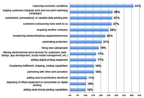 Print Business Outlook Survey: In the next 12 months, which of the following will be your biggest business opportunities?