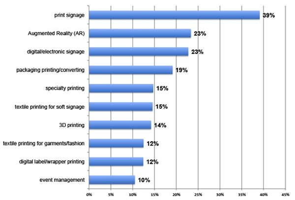 Print Business Outlook Survey: Areas of interest in new print-related applications