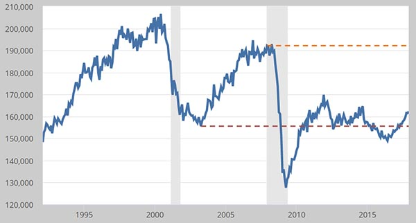 Consumer Durable Goods Still Struggle to Reach Recession Levels