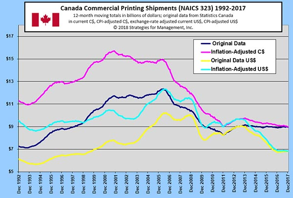 Canada's Commercial Printing Shipments 1992-2017
