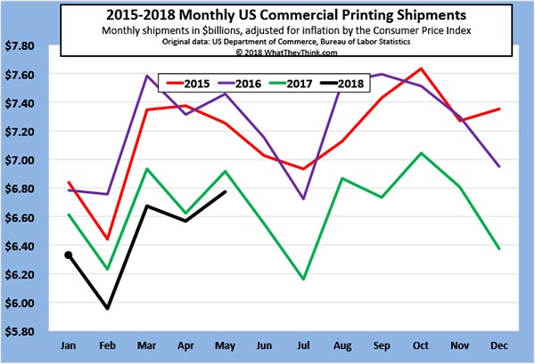 May Printing Shipments Up from April, Closing in on 2017 Levels