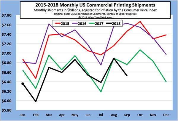 End of the Season? September 2018 Printing Shipments