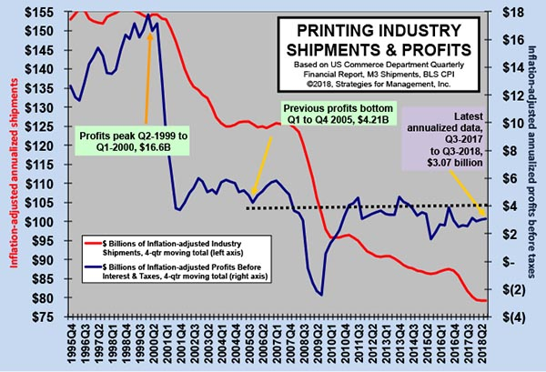 Printing Industry Profits: The Tale of Two Cities Continues