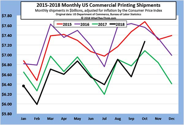 October 2018 Printing Shipments: Suitable for Framing