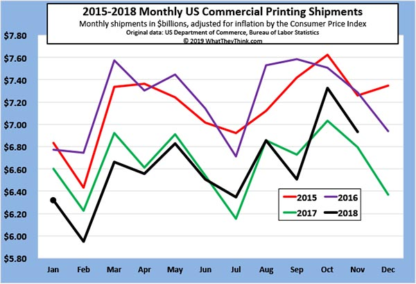 November 2018 Printing Shipments: Meeting Expectations