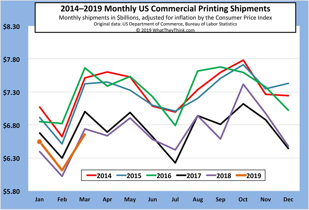 March Printing Shipments: A Day at the Races