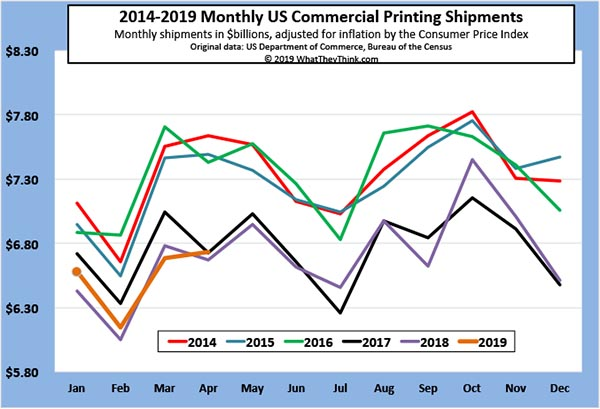 April Printing Shipments—A New Season?