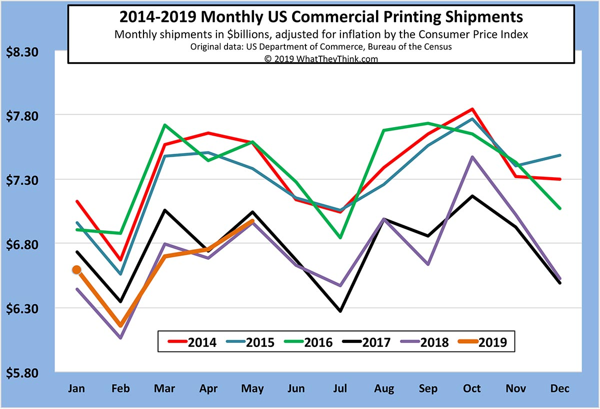 May Printing Shipments Up from April