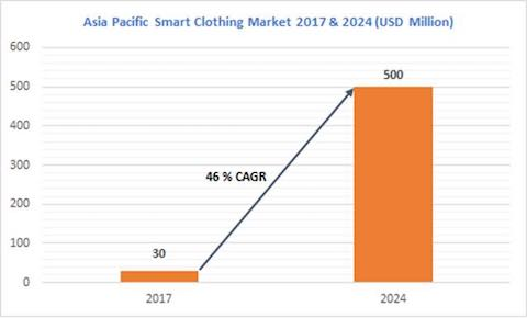 Asia Pacific Smart Clothing Market to See 46% Growth to Hit