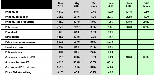 June Jobs: Up in the Short Term, Down in the Long Term