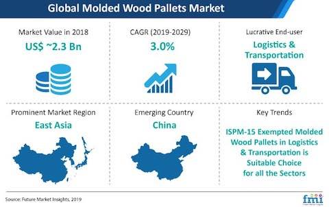 Recent Study Global Molded Wood Pallets Market To Reach At A Cagr