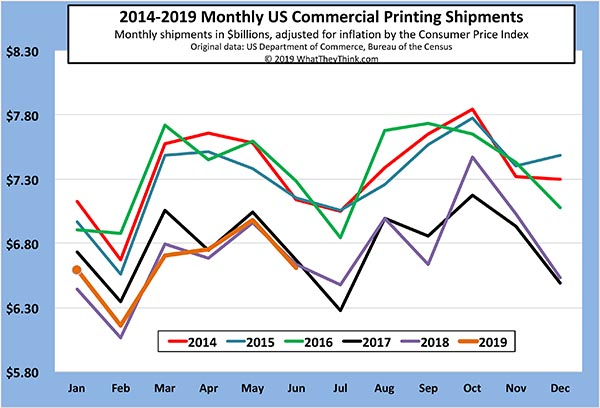 June Printing Shipments: The Dog Days of Summer Begin