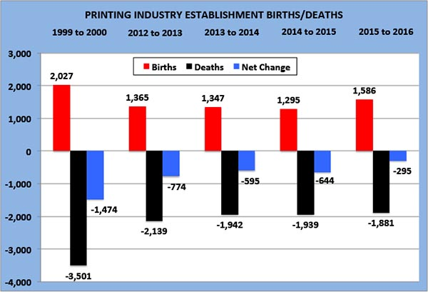 Printing Establishment Births and Deaths