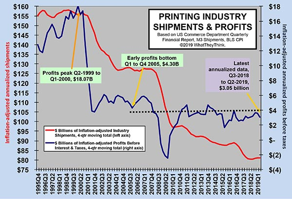 Industry Profits: Mind the Gap