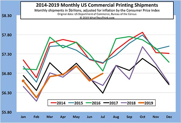 Printing Shipments: Summer Surprise
