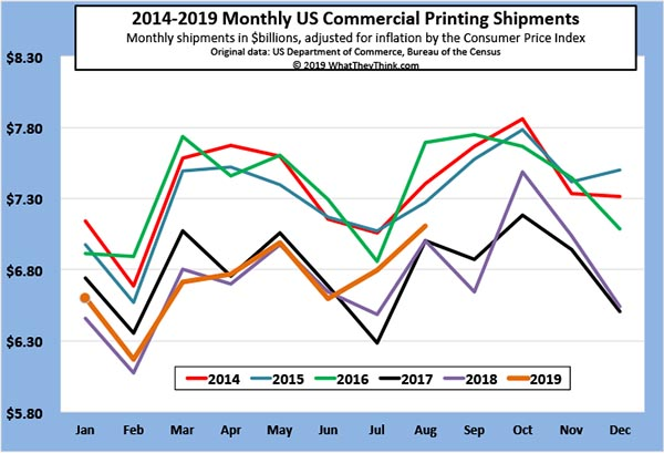 Printing Shipments: The Dog Days of Summer Didn't Bite