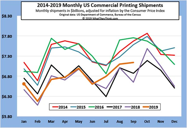 No Fall for Printing Shipments