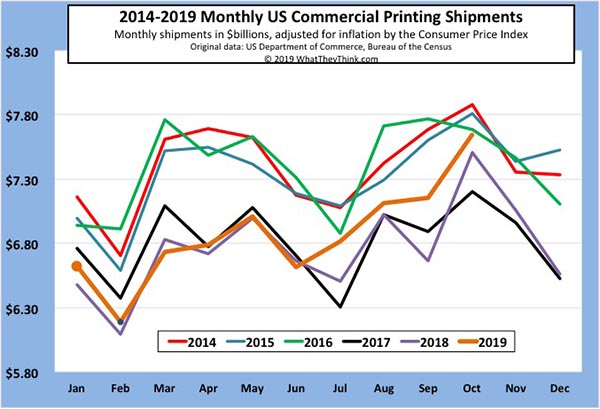 October Printing Shipments: Raise a Glass of Holiday Cheer