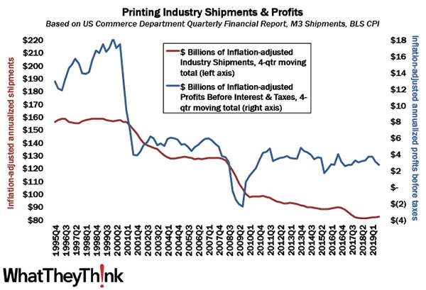 "The Next Chapter in the Printing Profits ""Tale of Two Cities"""