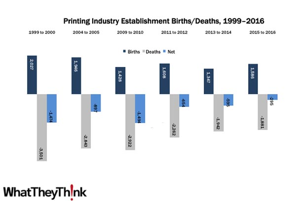 Establishment Births/Deaths: Industry Attrition Continues to Slow