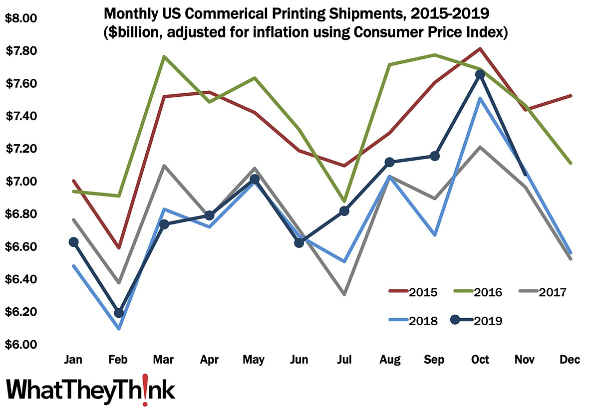 November Printing Shipments: Off for the Holidays