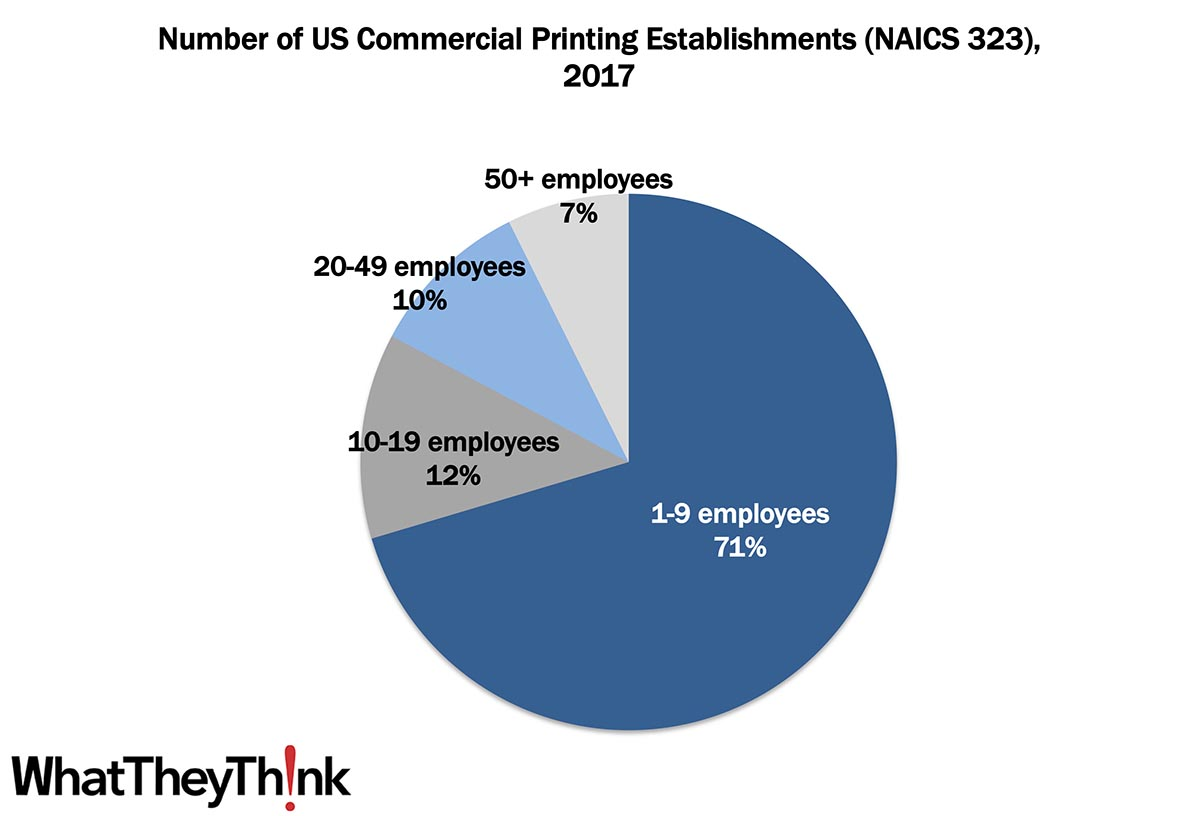 Commercial Printing Establishments—2017