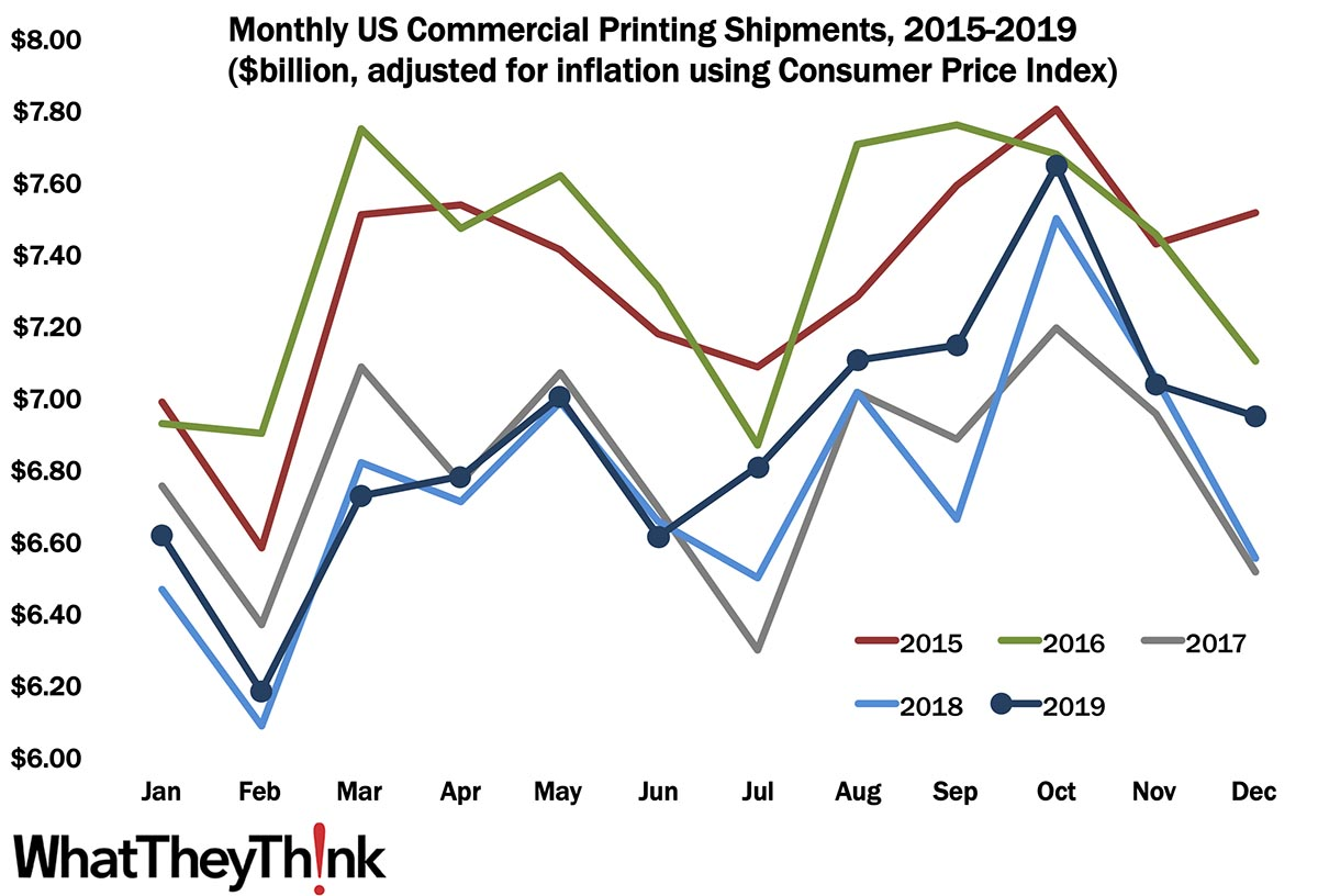 December Shipments: Ending 2019 on a High Note