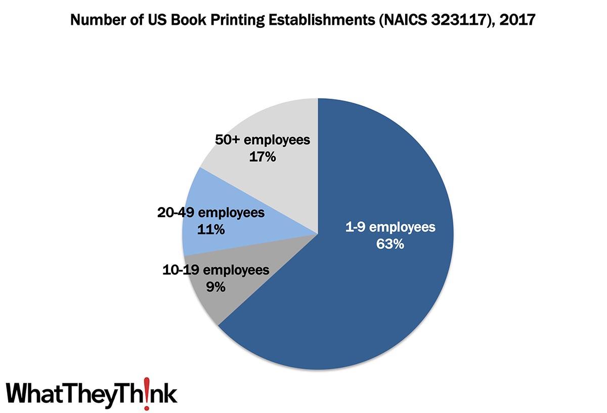 Book Printers—2017