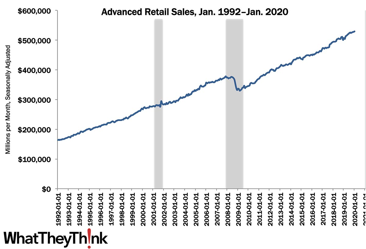 Retail Sales—January 2020