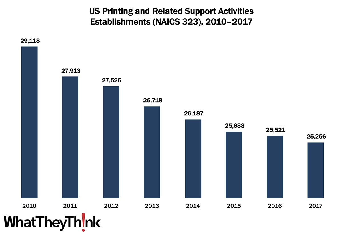 Printing Establishments—2010–2017