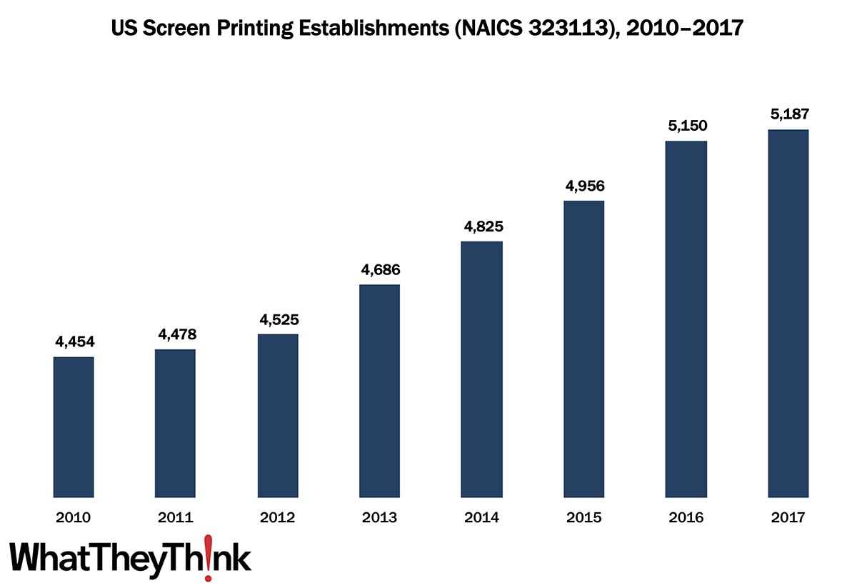 Screen Printing Establishments—2010–2017