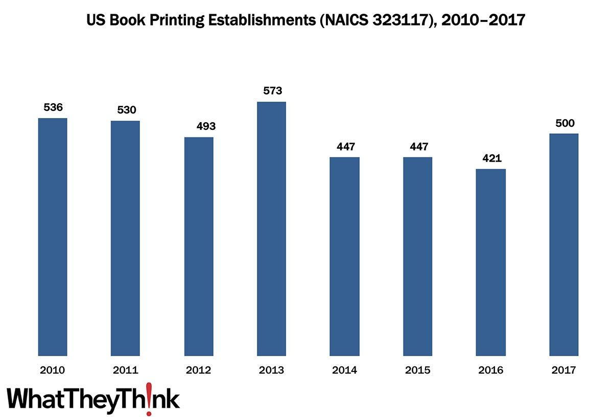 Book Printing Establishments—2010–2017