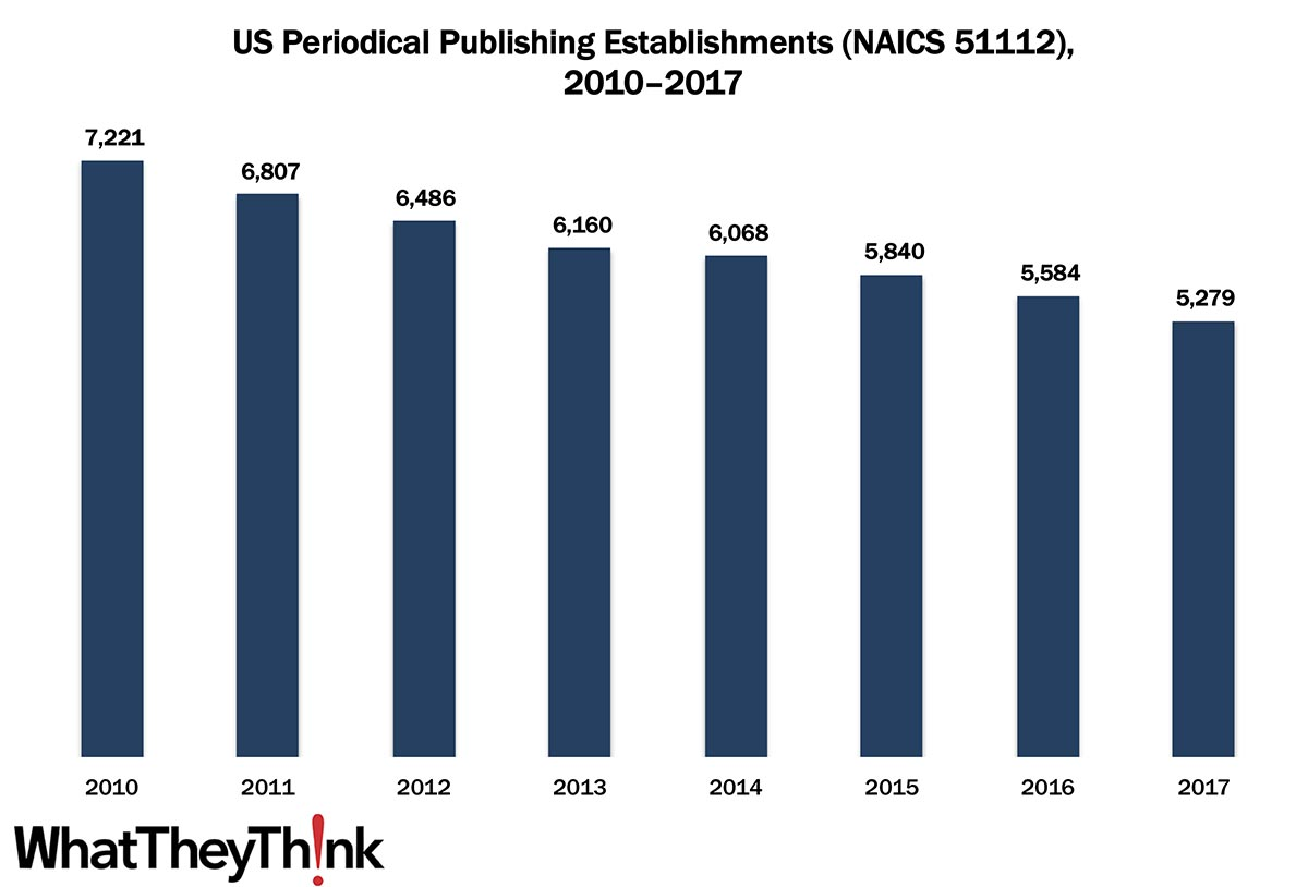 Periodical Publishing Establishments—2010–2017