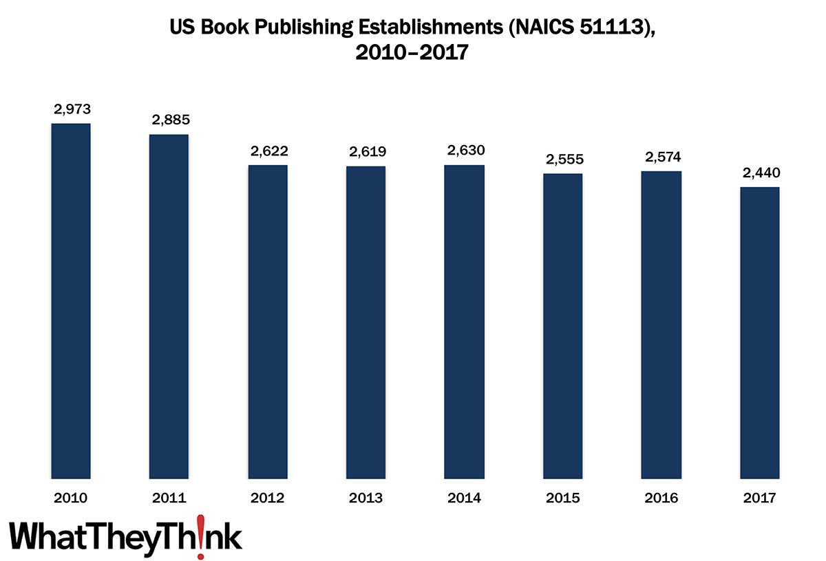 Book Publishing Establishments—2010–2017