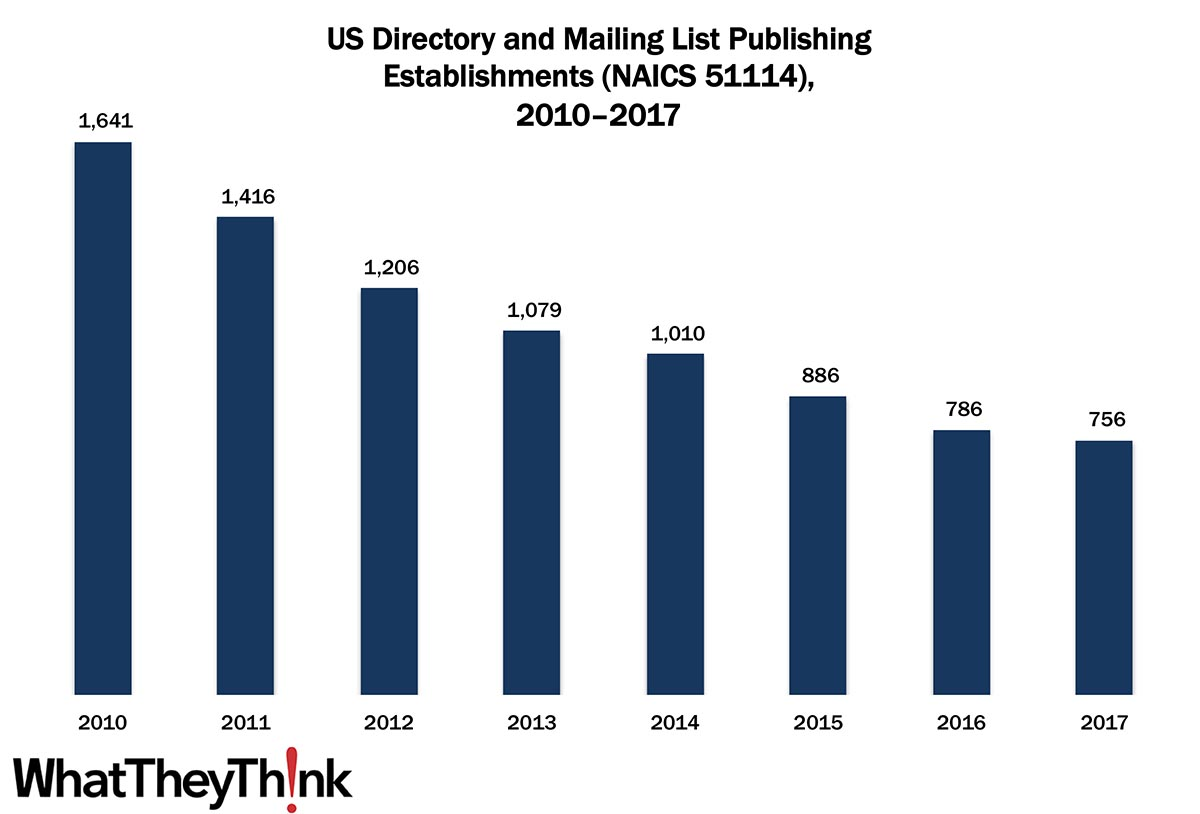 Directory and Mailing List Publishing Establishments—2010–2017