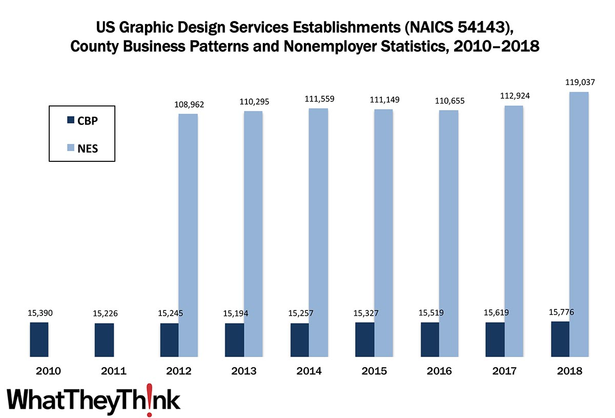Graphic Design Services—2010–2018