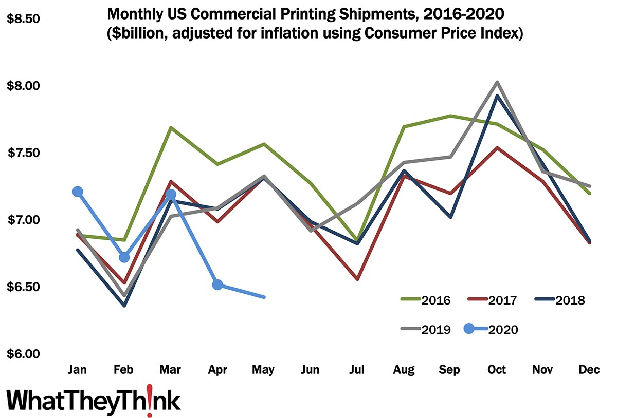 May Printing Shipments—Now It's Serious