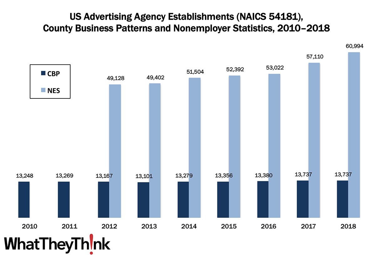 Advertising Agencies—2010–2018