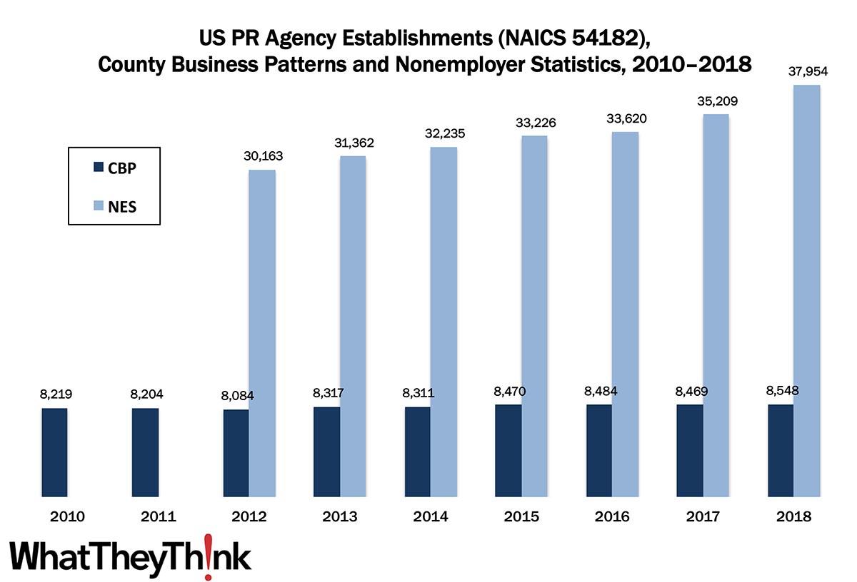 PR Agencies—2010–2018
