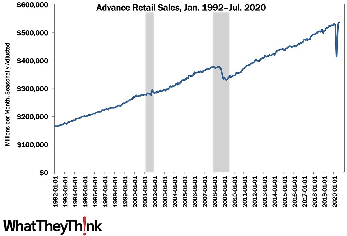 Retail Sales: A V-Shaped Recovery?