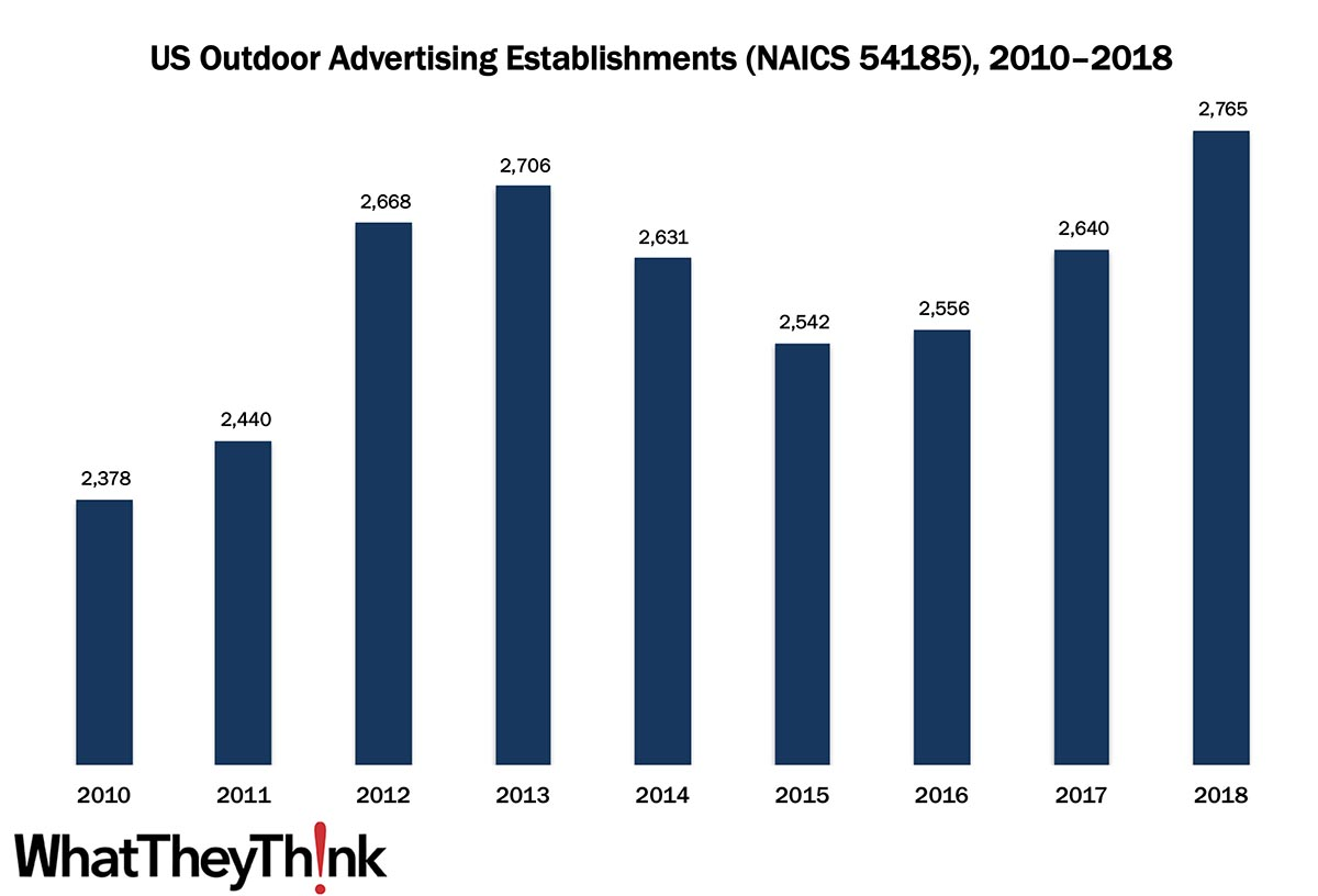 Outdoor Advertising—2010–2018